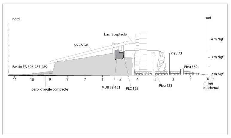 Fig. 5 - Proposition de restitution de la machine en lien avec le bief